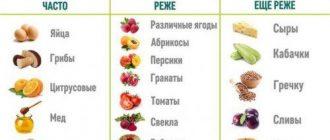 Список продуктов, способных вызвать аллергию